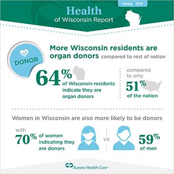 Wisconsinites And Organ Donation
